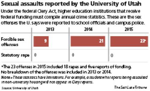 Sexual assaults reported by the University of Utah Under the federal Clery Act, higher education institutions that receive federal funding must compile annual crime statistics. These are the sex offenses the U. says were reported to school officials and campus police.