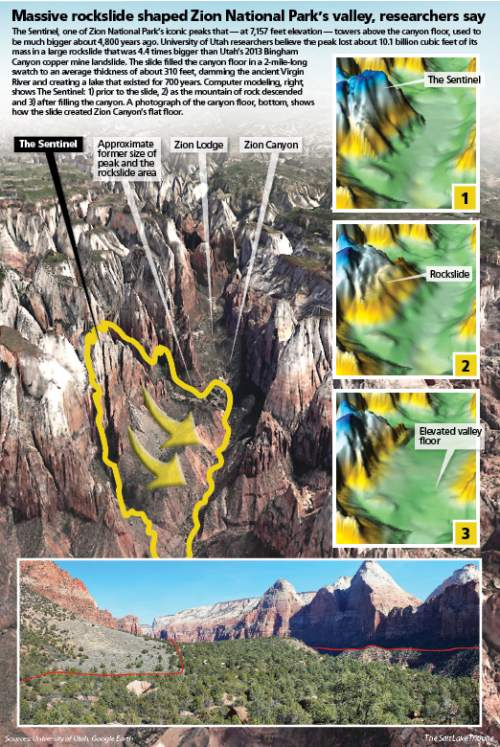 How a massive rockslide shaped Zion Canyon The Sentinel, one of Zion National Park's iconic peaks. At 7,157 feet in elevation, it towers above the canyon floor, but it was once much larger. University of Utah researchers have determined that 4,800 years ago, it shed 10 billion cubic feet of sandstone, a volume 4.4 times larger than Utah's 2013 Bingham Canyon slide at the Kennecott Utah Copper mine. The debris buried the canyon floor in a 2-mile-long swath to an average thickness of 310 feet, damming Virgin River and creating a lake that existed for 700 years. Computer modeling, right, shows the Sentinel: 1) prior to the slide; 2) as the mountain of rock descended; and 3) after filling the canyon. A photograph of the canyon floor, bottom, shows how the contours of what's left of the debris, nearly half of which has been eroded away.