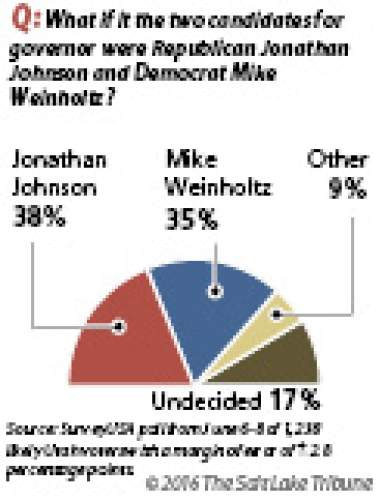 A Johnson-Weinholtz matchup would be close If Republican Jonathan Johnson were to advance to face Democrat Mike Weinholtz in November, likely Utah voters give Johnson a slight edge in Salt Lake Tribune/Hinckley Institute of Politics poll.