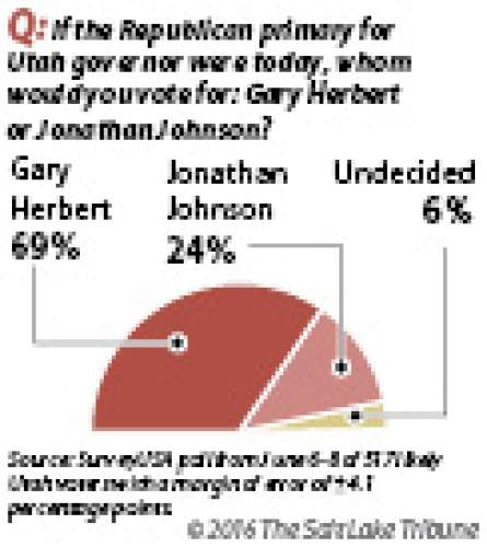 Utahns back Herbert Gov. Gary Herbert has a commanding lead over Republican challenger Jonathan Johnson as the June 28 primary election approaches, according to a Salt Lake Tribune /Hinckley Institute of Politics poll.
