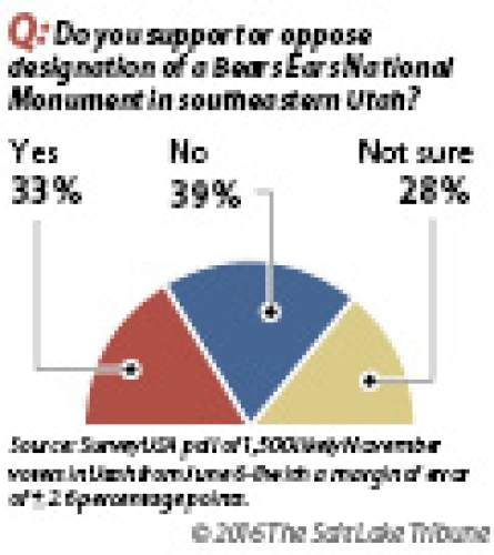 Utahns divided on  possible monument Nearly two-thirds of likely Utah voters either oppose or are unsure about a Bears Ears monument designation, leaving about a third of poll respondents favoring such a presidential action.