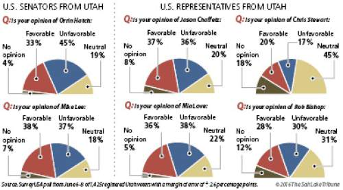 Utah voters not finding a lot to like about congressional delegation Registered Utah voters view three members of their congressional delegation -- U.S. Sen. Orrin Hatch and U.S. Reps. Mia Love and Rob Bishop -- more unfavorably than favorably, and it's a close call for the other three -- U.S. Sen. Mike Lee and U.S. Reps. Jason Chaffetz and Chris Stewart -- according to a Salt Lake Tribune/Hinckley Institute of Politics poll.