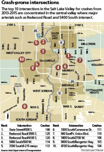 Crash-prone intersections The top 10 intersections in Utah for crashes from 2013-2015 are  concentrated in the central Salt Lake Valley where major  arterials such as Redwood Road and 5400 South intersect.