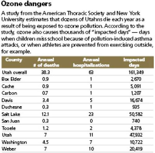 "Ozone dangers A study from the American Thoracic Society and New York University estimates that dozens of Utahns die each year as a result of being exposed to ozone pollution. According to the study, ozone also causes thousands of ""impacted days"" -- days when children miss school because of pollution-induced asthma attacks, or when athletes are prevented from exercising outside, for example."