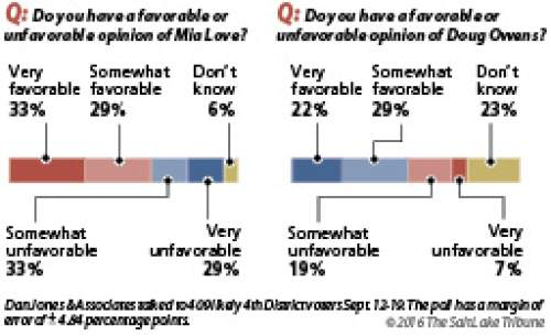 Salt Lake Tribune/Hinckley Institute poll on the 4th Congressional District race between incumbent Republican Mia Love and Democratic challenger Doug Owens