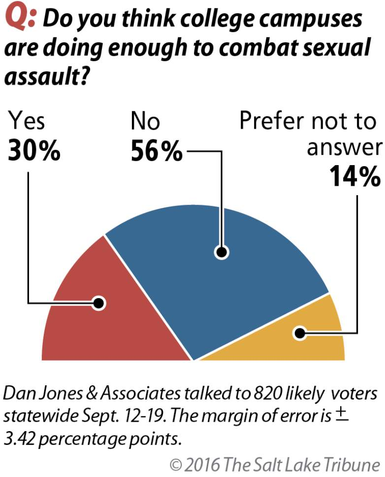 More than half of Utahns say that Utah college campuses are not doing enough to combat sexual assault