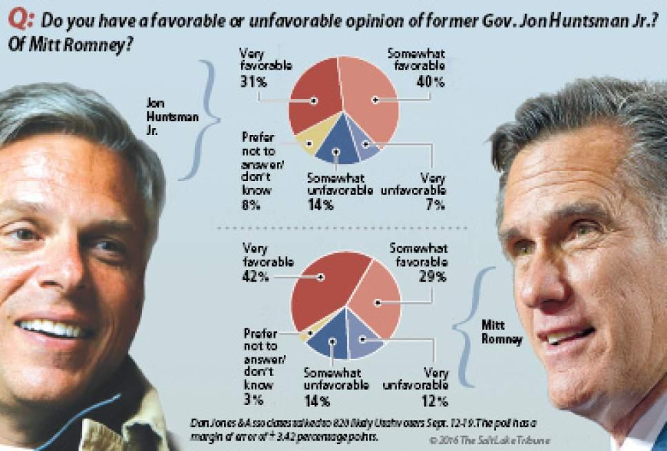 Salt Lake Tribune/Hinckley Institute of Politics poll on the favorability of Jon Huntsman Jr. and Mitt Romney