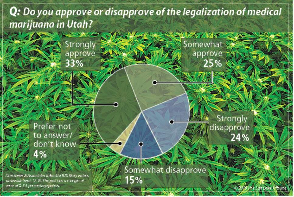 Salt Lake Tribune/Hinckley Institute poll on medical marijuana