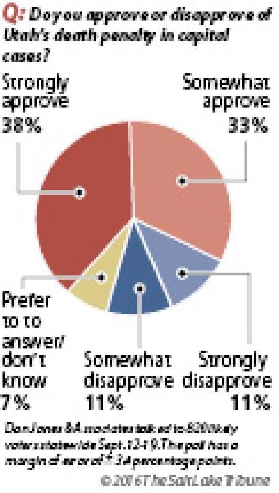 Salt Lake Tribune/Hinckley Institute poll on the death penalty