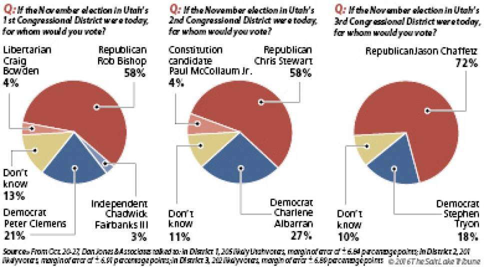 Salt Lake Tribune/Hinckley Institute poll on Rob Bishop in the 1st Congressional District