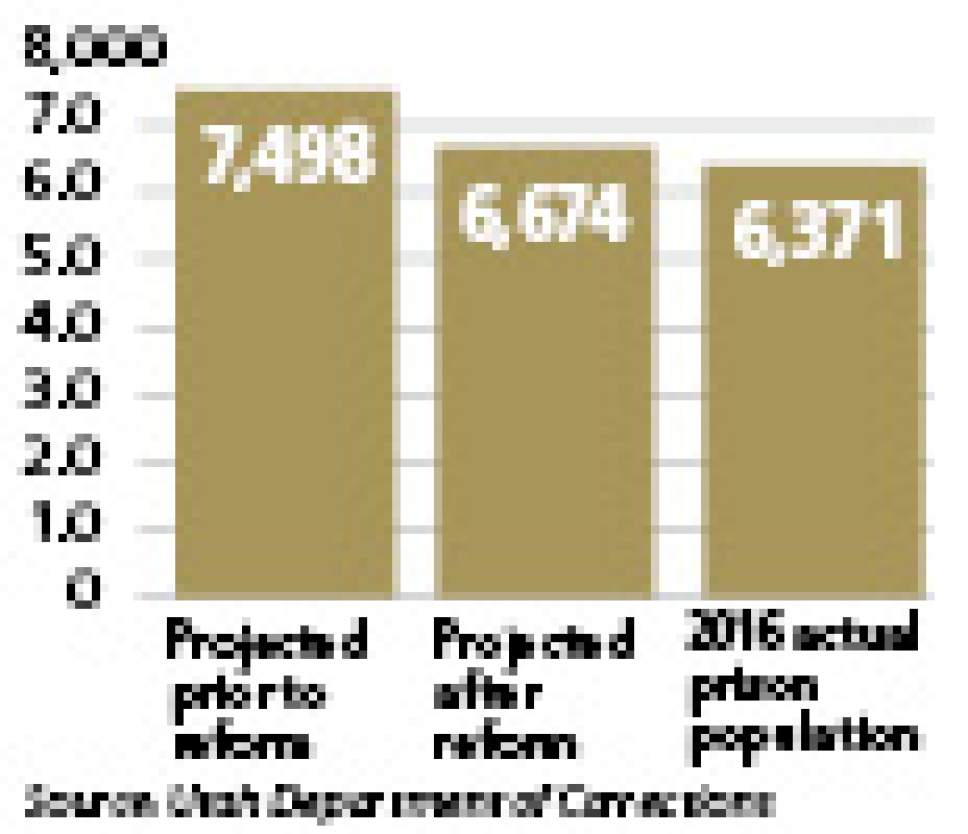 Beating projections Passage of justice reform is credited with lowering Utah's prison population.