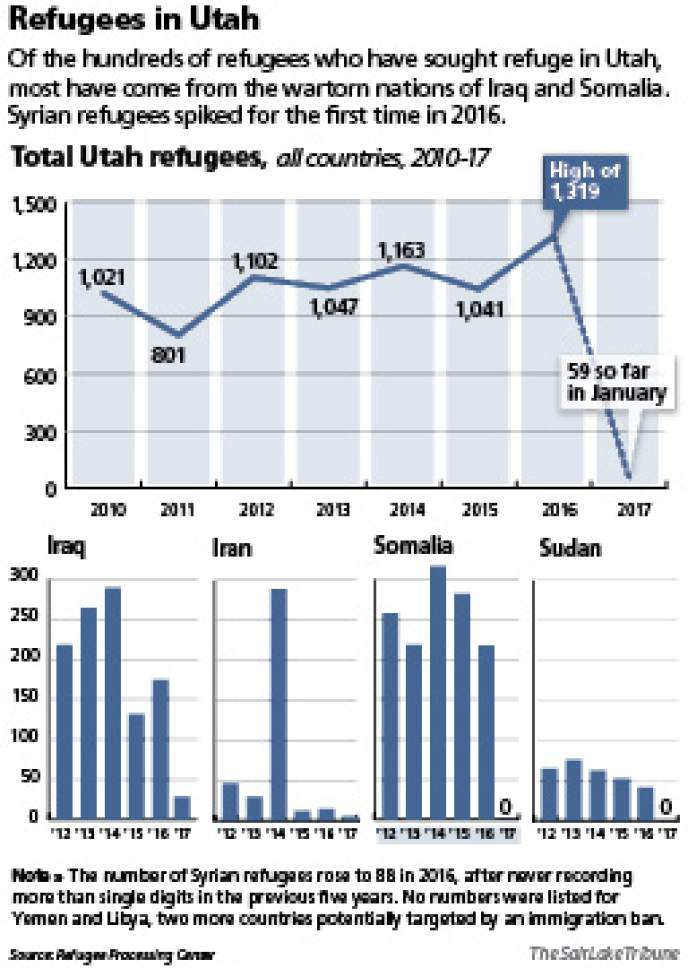 Refugees in Utah Of the hundreds of refugees who have sought refuge in Utah, most have come from the wartorn nations of Iraq and Somalia. Syrian refugees spiked for the first time in 2016.