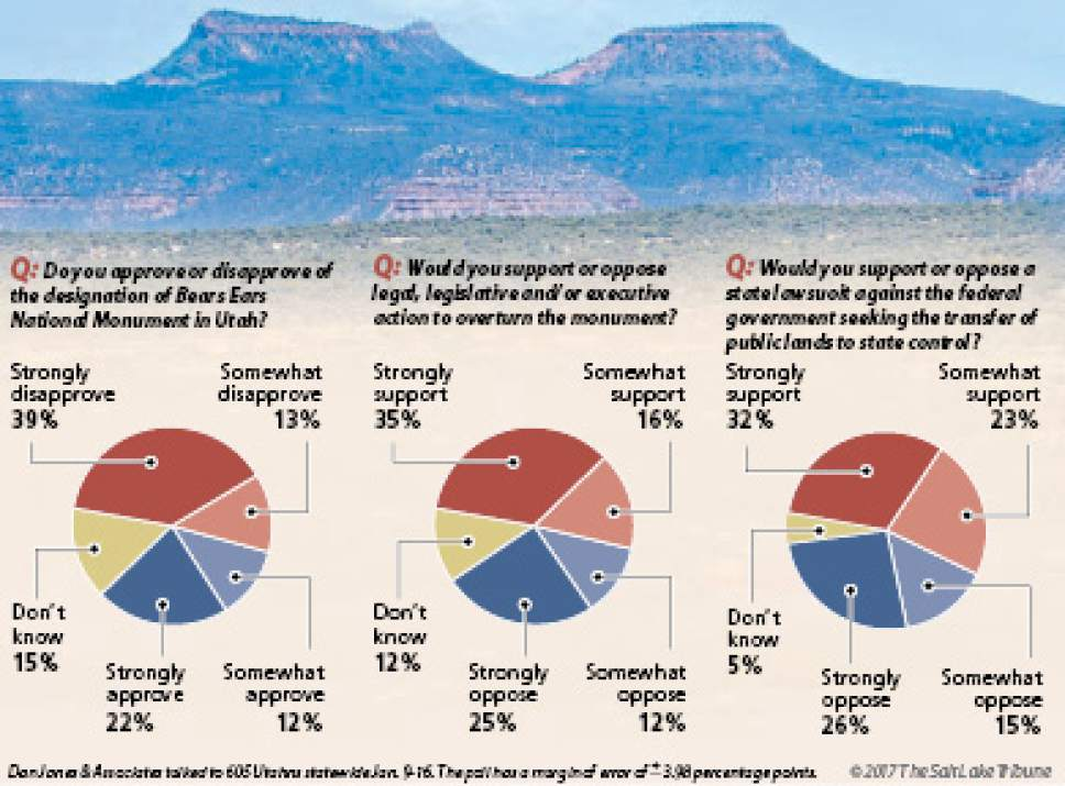 Salt Lake Tribune/Hinckley Institute poll on Bears Ears National Monument and transfer of public lands to the state