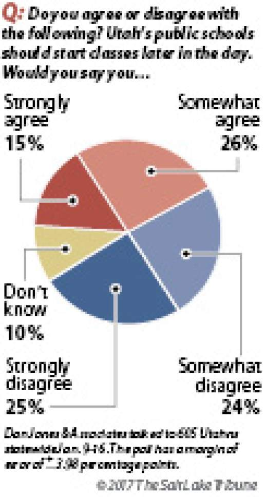 Salt Lake Tribune/Hinckley Institute poll on late class starts