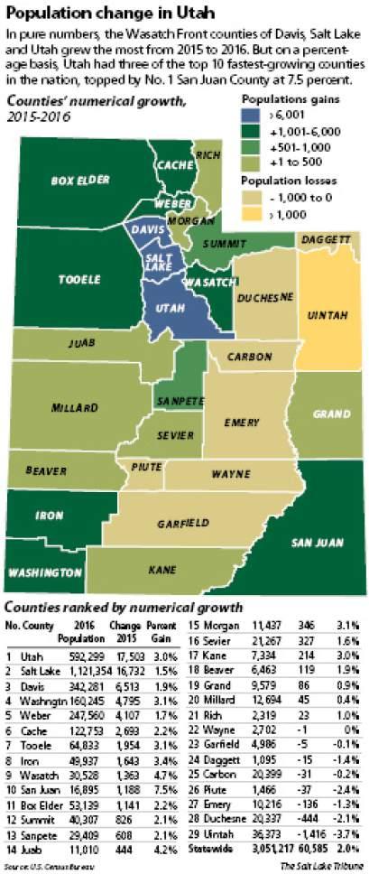 Population change in Utah