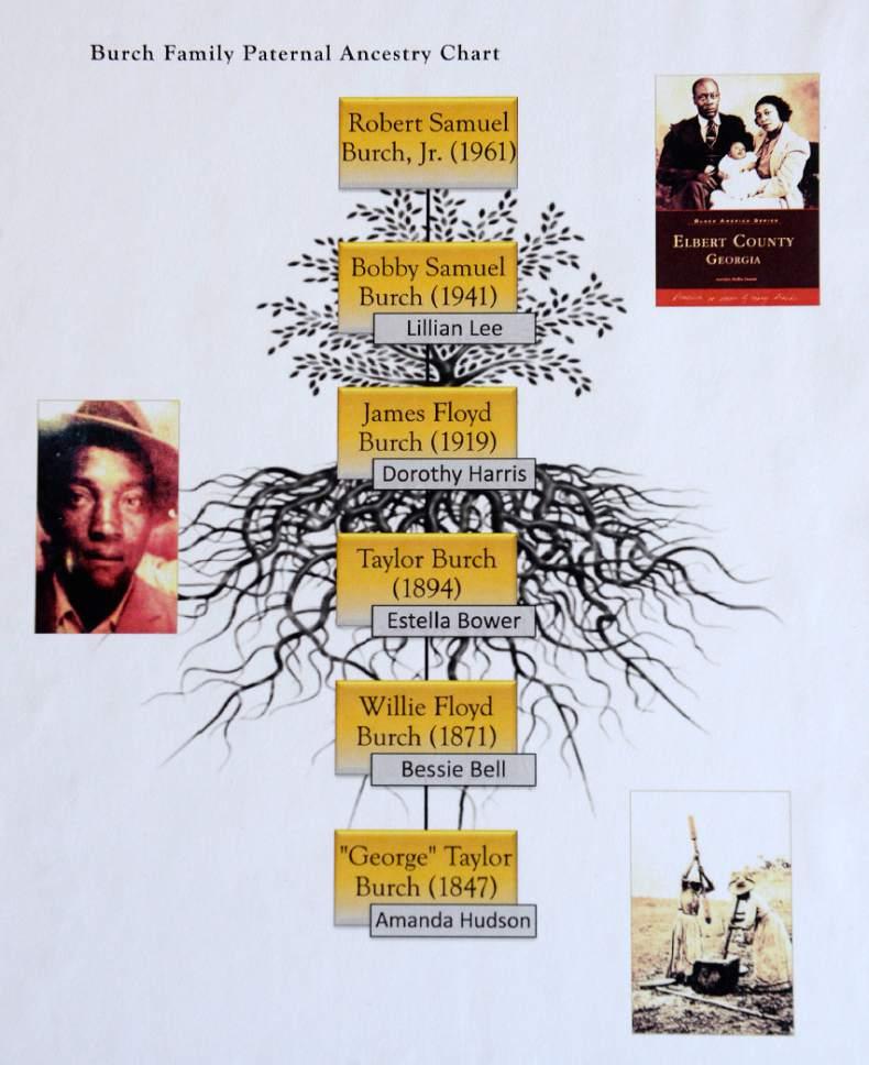 Al Hartmann  |  The Salt Lake Tribune Burch Family Paternal Ancestry Chart for Robert Samuel Murch, Jr.