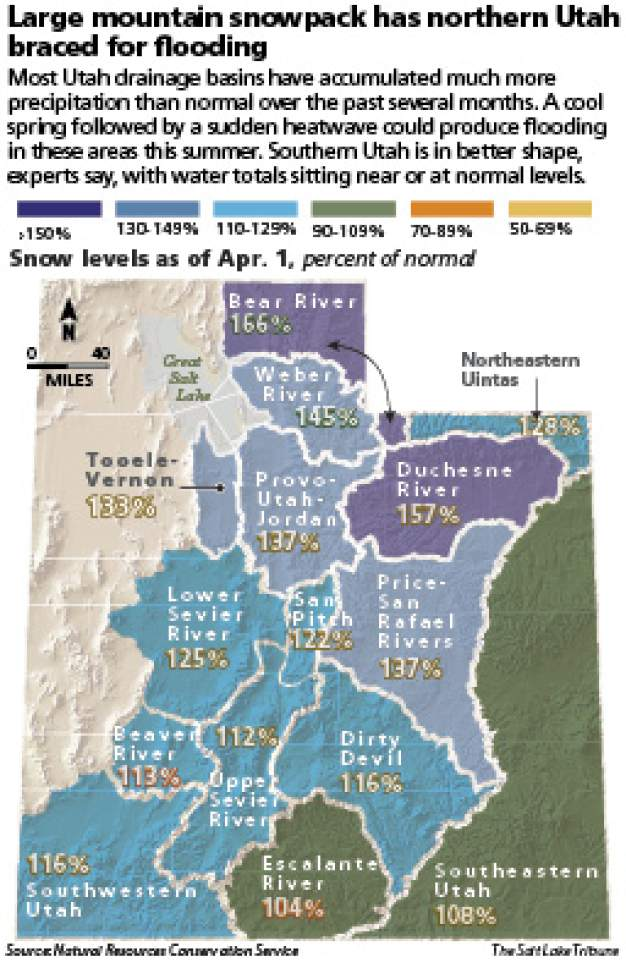 Sizable mountain snowpack has northern Utah braced for flooding ...