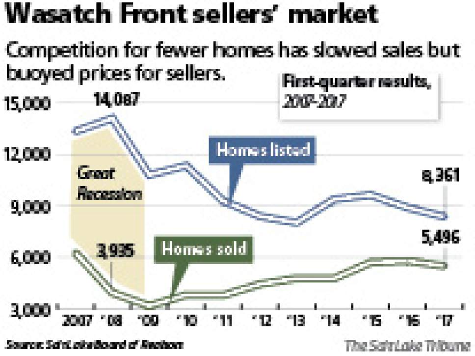 Wasatch Front sellers' market Competition for fewer homes has slowed sales but buoyed prices for sellers.