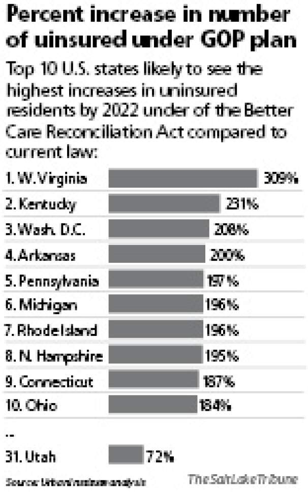 Percent increase in number of uinsured under GOP plan Top 10 U.S. states likely to see the highest increases in uninsured residents by 2022 under of the Better Care Reconciliation Act compared to current law: 1. West Virginia: 309% 2. Kentucky: 231% 3. Washington, D.C.: 208% 4. Arkansas: 200% 5. Pennsylvania: 197% 6. Michigan: 196% 7. Rhode Island: 196% 8. New Hampshire: 195% 9. Connecticut: 187% 10. Ohio: 184% ... 31. Utah: 72%  Source: Urban Institute