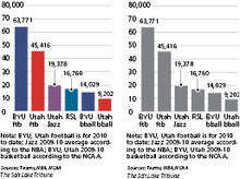 RSL finds its niche with Utah audienceWith a 15-game home attendance average of 16,760, Real Salt Lake is drawing better than Utah or BYU basketball and isn't far behind the Utah Jazz.