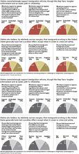 Tribune poll Utahns favor immigration reforms
