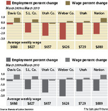 Wasatch Front job scene mirrors nationEmployment and wages in Utah's four largest counties pretty much mirrored the national scene in the first quarter of 2010 compared to a year earlier.
