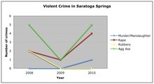This chart shows the trend in violent crime in Saratoga Springs over the past three years, according to the FBI Unified Crime Reports.