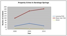 This chart shows the number of Property Crimes in Saratoga Springs over three years, according to the FBI Unified Crime Reports.